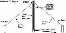 küchenzeile 2 40m ham radio mipl inverted v dipole antenna