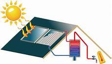 förderung solaranlage warmwasser jetzt noch mehr f 246 rderung f 252 r thermische solaranlagen