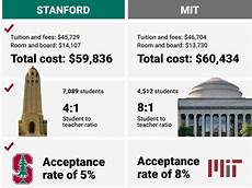 haas ewmba acceptance rate stanford vs mit which school is really the best business insider