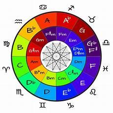 Sternzeichen Und Farben - roel s world 187 the astrological zodiac musical