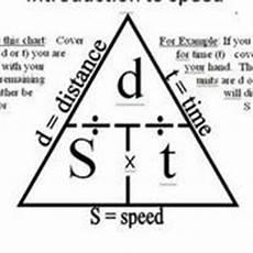 Practice Calculating Speed Velocity Tutorials Quizzes