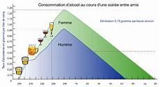 le taux d alcoolémie comment s 233 limine l alcool pr 233 sent dans votre corps