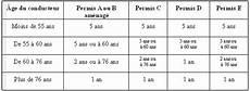 renouvellement permis remorque permis de conduire provisoire