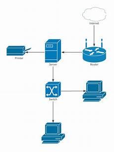 network diagram template lucidchart