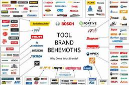 Tool Industry Behemoths Who Makes & Owns Most