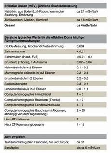 strahlenbelastung röntgen tabelle informationen zur strahlenexposition die radiologie m 252 nchen