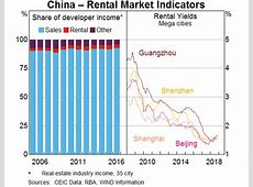 Housing Policy and Economic Growth in China   Bulletin