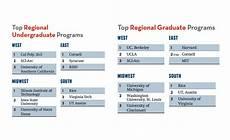 interior architecture graduate program america s top architecture schools 2017 2016 09 01