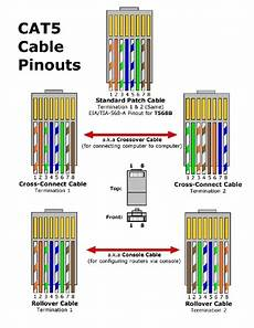 cat5 patch cable wiring diagram wiring diagram and schematic diagram images