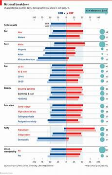 religion politics and presidential election 2012 breakdown of us voters gender race age political