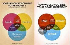 apéro rapide et pas cher infographie vous le voulez comment votre projet rapide