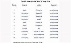 Smartphone Hersteller Ranking Handyvergleich 2016