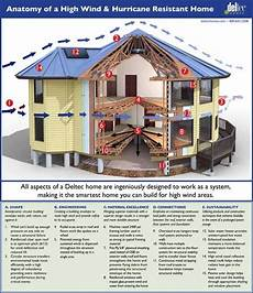 tornado proof house plans hurricane resistant high wind resistant tornado