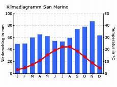 Klima San Marino Und Beste Reisezeit San Marino