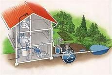 zisterne und brunnen im zisterne regenwassernutzung regenwassernutzungsanlage