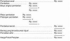 cara menghitung hpp harga pokok produksi caraharian