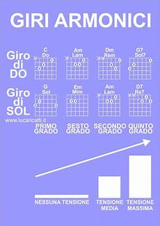 accordi chitarra lettere giro di do e giro di sol per chitarra due giri armonici