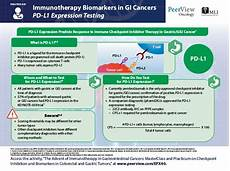 the advent of immunotherapy in gastrointestinal cancers