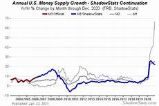 are loans m1 or m2 economic grasp weekly m1 and m2 money supply