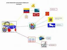 mapa mental de los simbolos naturales de venezuela simbolos patrios dibujos venezuela imagui