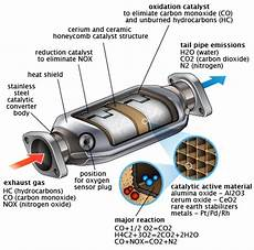 What Is Cadillac Converter