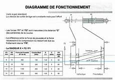 comment positionner un verin a gaz aura verin a gaz v 233 rin a gaz pour toutes applications verin a gaz ressots 224 gaz verins d