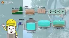 Animasi Tentang Pengolahan Air Bersih