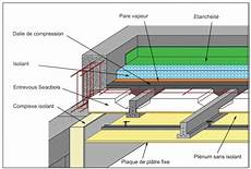 le meilleur isolant pour un toit plat 2020