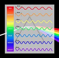 colors spectrum for worksheet light waves worksheet edplace