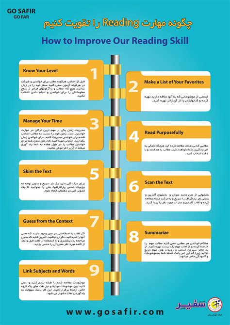 How To Develop Reading Comprehension