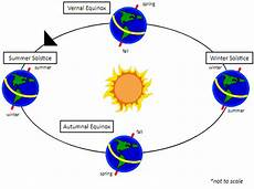 seasons worksheets for 8th grade 14804 seasons 8th grade science