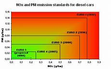 euronorm 6 diesel european emission standards