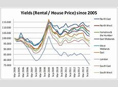 Rental Income vs House Prices UK ? Regional Yield Variations