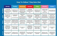 5 successful ways to have an ideal weight with keto diet