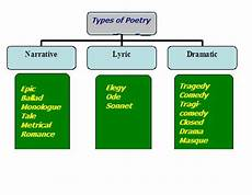 kinds of poetry narrative lyric and dramatic