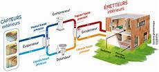 géothermie pompe à chaleur la g 233 othermie l de chauffer habitat au naturel