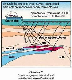 Catatan Geologi Minyak Bumi