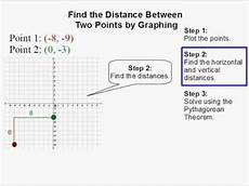 how to find the distance between two points by graphing