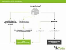spekulationssteuer immobilien berechnen spekulationsfrist ver 228 u 223 erungen aktien immobilien