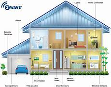 what is z wave enerwave home automation