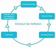 inflation und deflation inflation und deflation was ist das microtech de