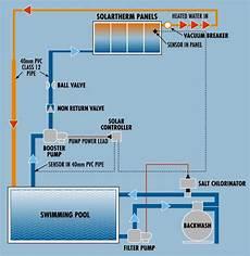 Plumbing Diagram For Pool Salt Chlorinator In Pool