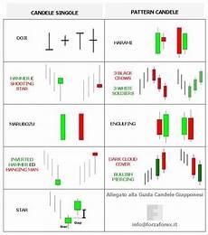 pattern candele giapponesi guida candele giapponesi i pattern per le strategie