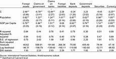 regression results for the balance sheet components