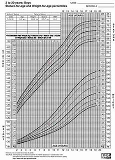 Apeg Growth Charts Medcalc Interactive Growth Chart Includes Adjustments