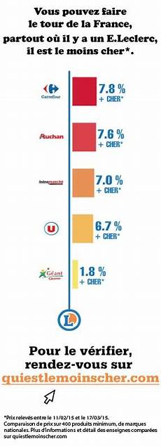 Energie Moins Cher Carrefour