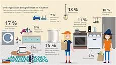 Energie Strom Und Wasser Sparen Immoscout24