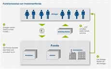 wie funktioniert riester investmentfonds