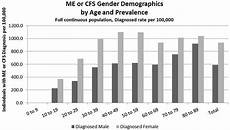 frontiers estimating prevalence demographics and costs of me cfs using large scale medical