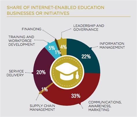 Access To Education In Nigeria
